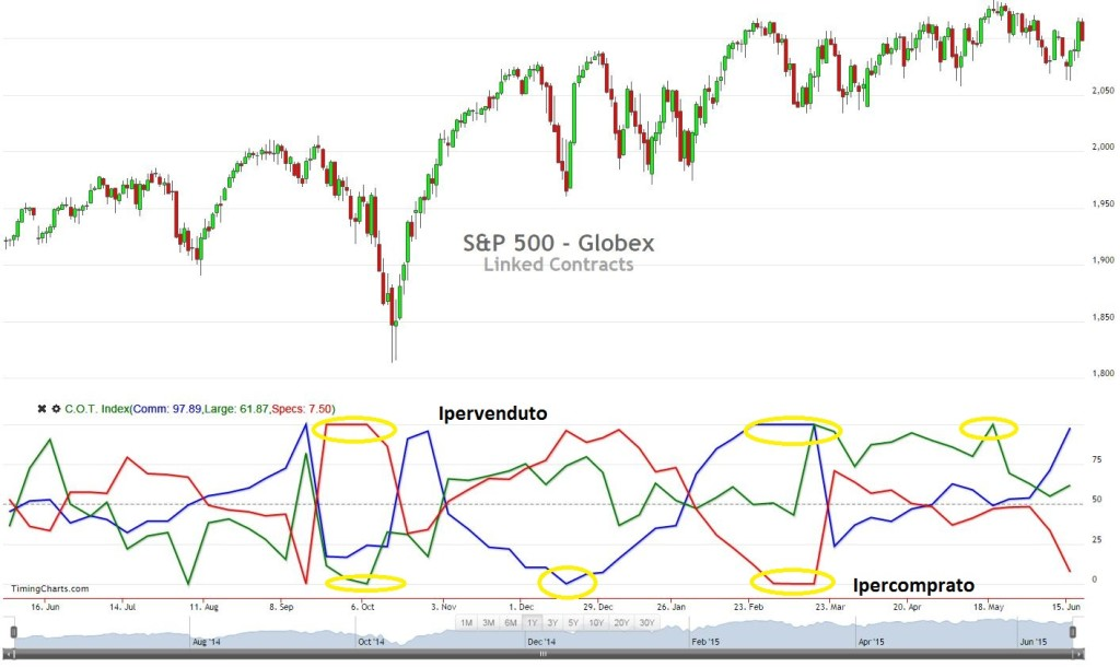 COT Index - S&P