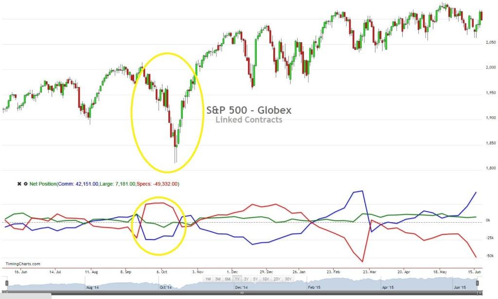 COT report- S&P