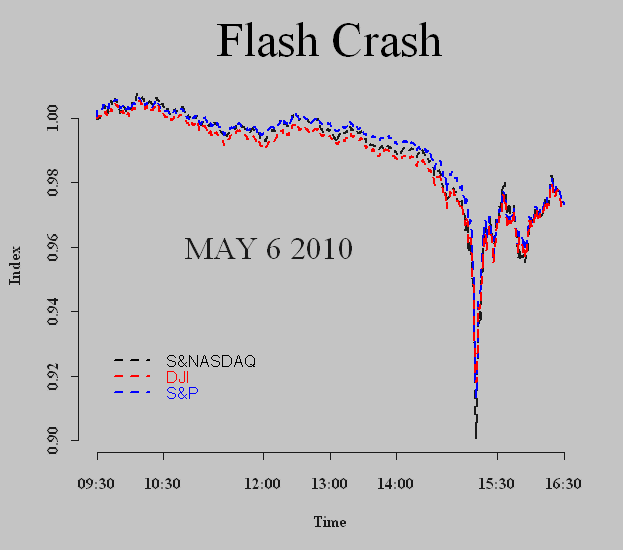 Flash Crash 2010