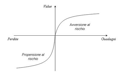 Finanza comportamentale - La funzione di valore