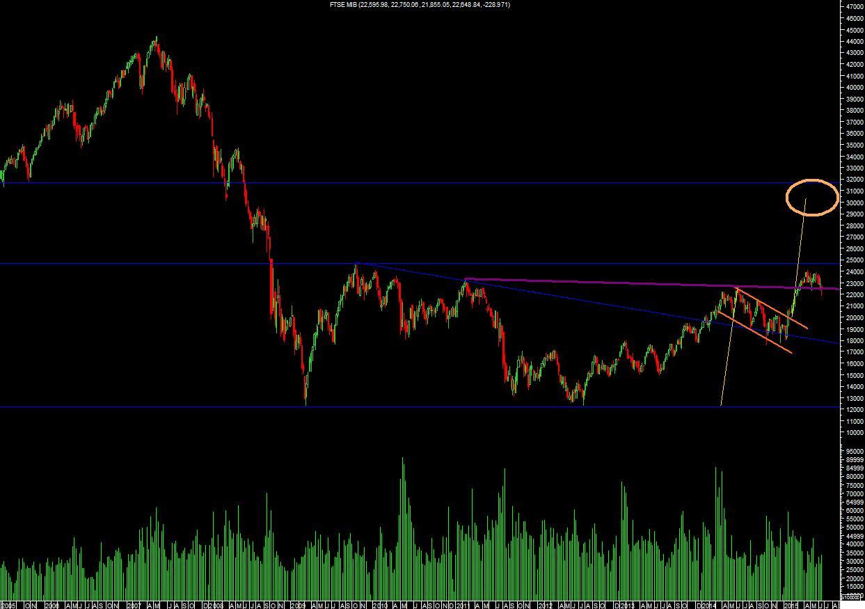 FTSE MIB e Eurostoxx: focus della situazione attuale ...