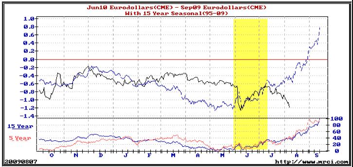 spread trading: esempio