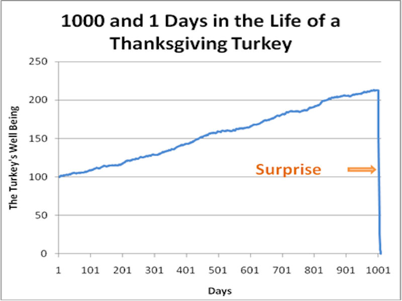 thanksgiving day trading