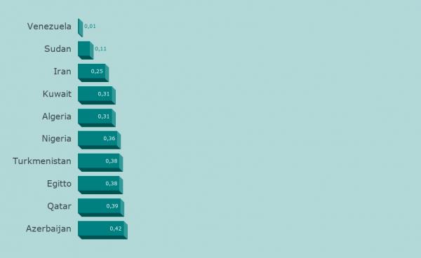 Prezzi Benzina, Top 10 dei Paesi meno cari
