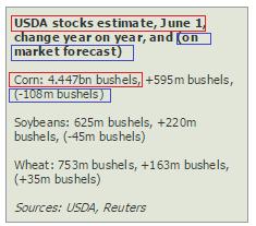 grain stocks - corn bushel