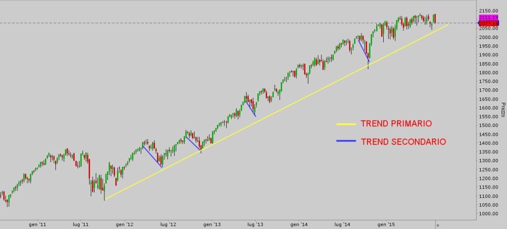 teoria di Dow - SPX