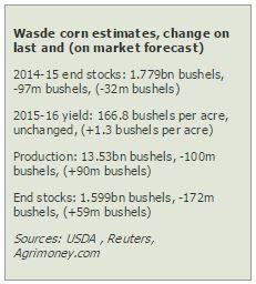 wasde - corn