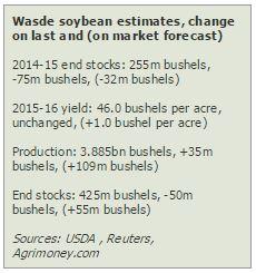 wasde - soybean