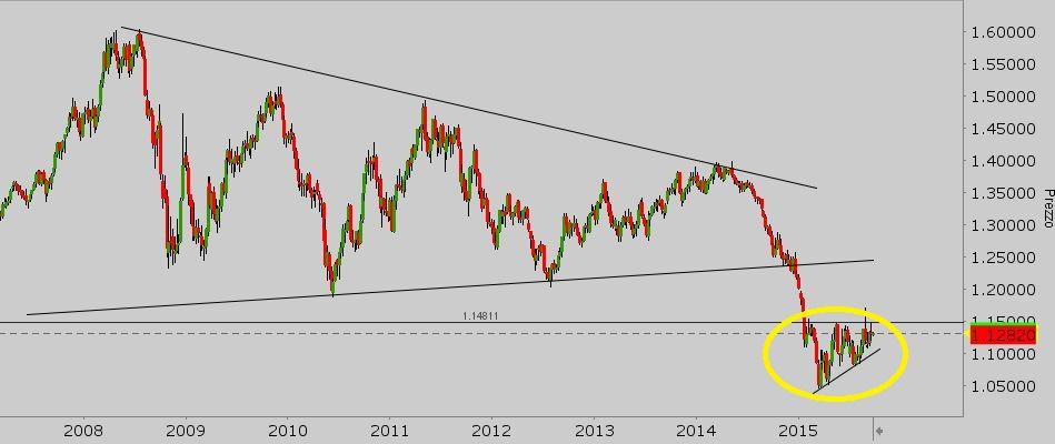 short - eur