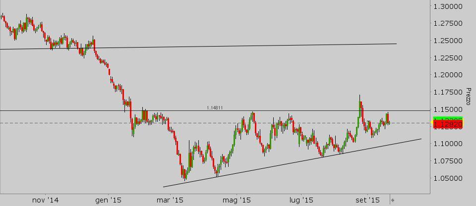 short - euro giornaliero