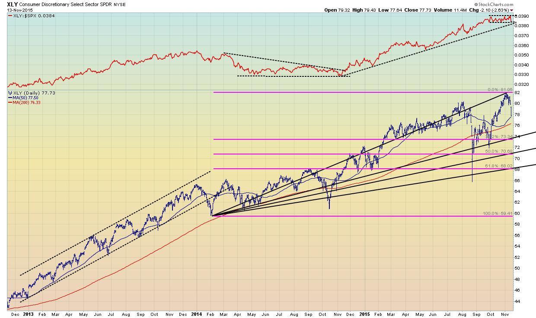 mercato usa_XLY