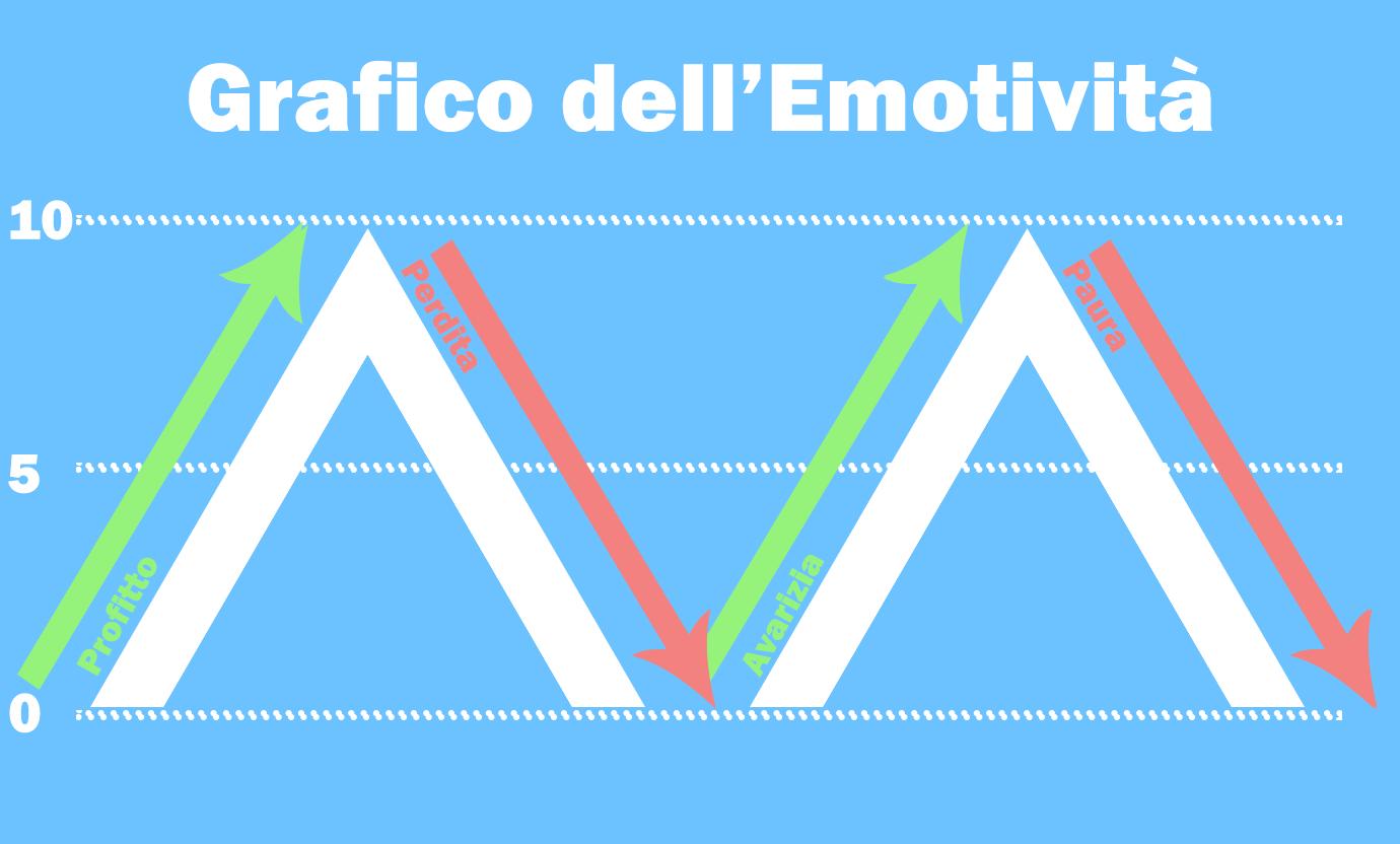 psicologia_grafico emotività