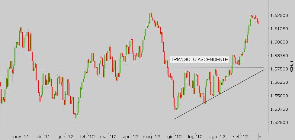 pattern_triangolo ascendente - Trading Journal Blog