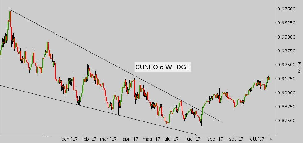 pattern_wedge
