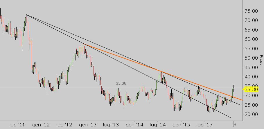 futures oro - grafico AEM