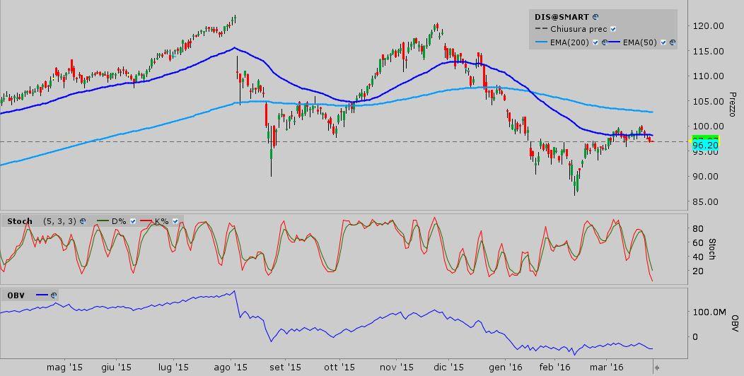 S&P 500 - DIS