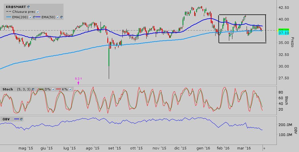 S&P 500 - KR