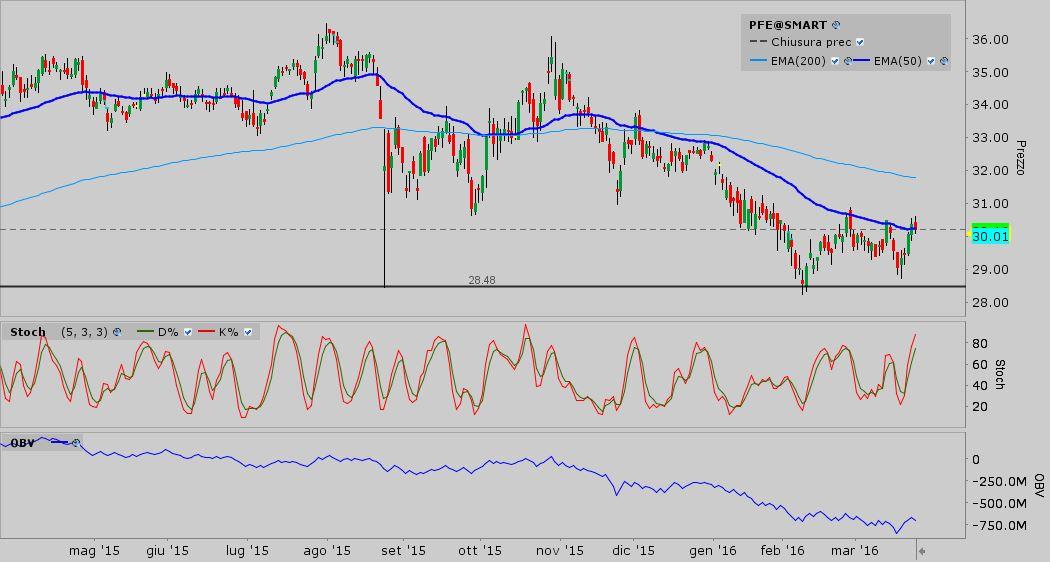 S&P 500 - pfe