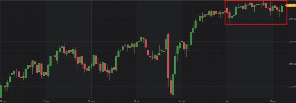 S&P500 - GRAFICO 3 - ES future settembre 2016, candele giornaliere