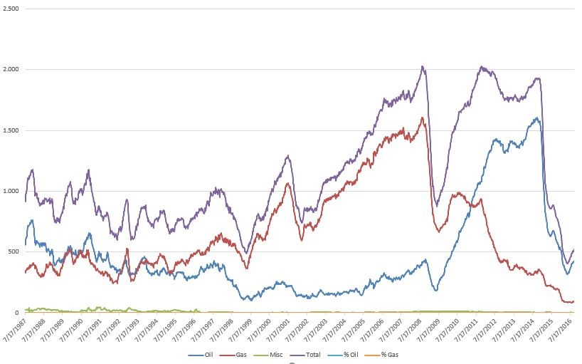 gas naturale e petrolio dal 1987 al 2016