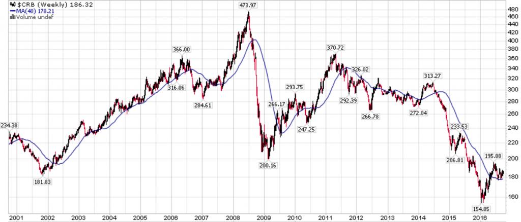indice crb materie prime per spread trading