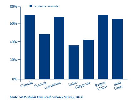 S&P Global Financial Literacy Survey 2014