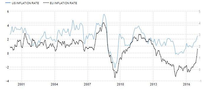 Inflazione Europa e USA