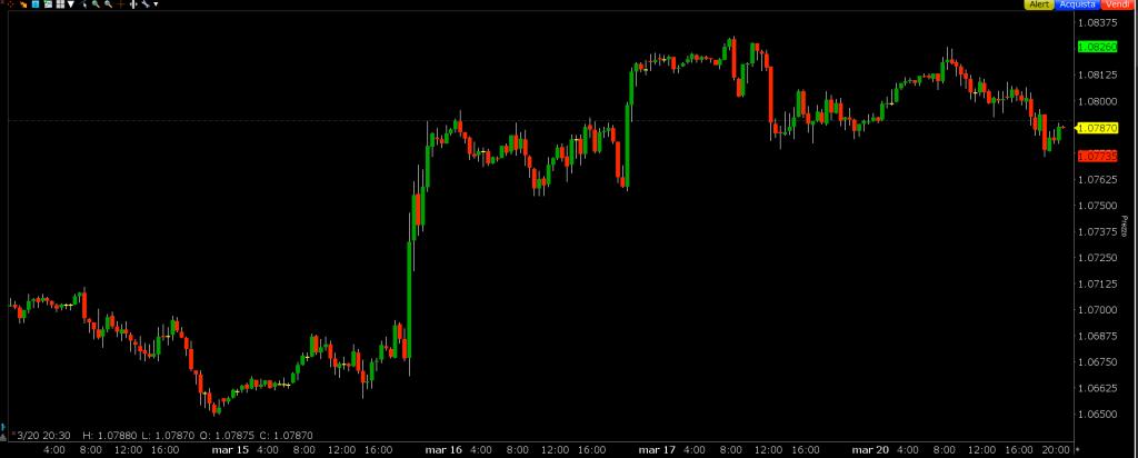 Grafico EUR/USD settimanale con candele a 30 minuti