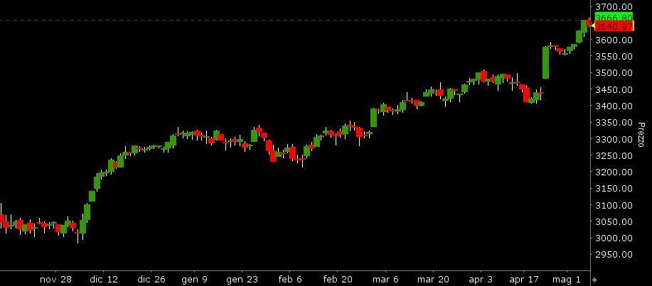 Grafico Euro Stoxx 50