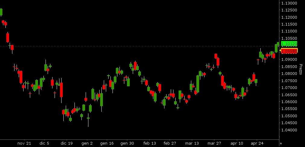 Grafico future Eur_6 mesi candele giornaliere