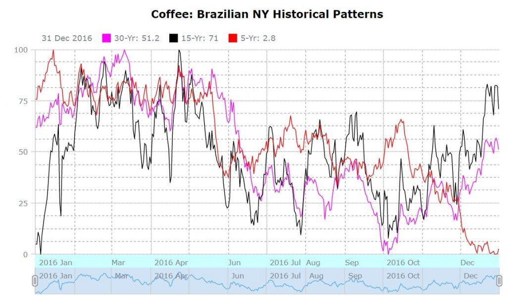 Caffé_pattern storico