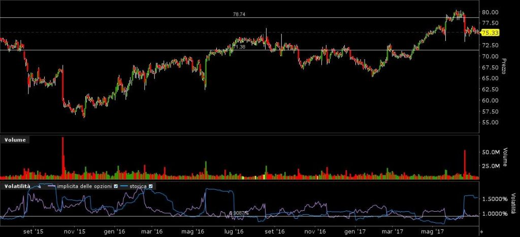 Walmart volatilità strategia straddle