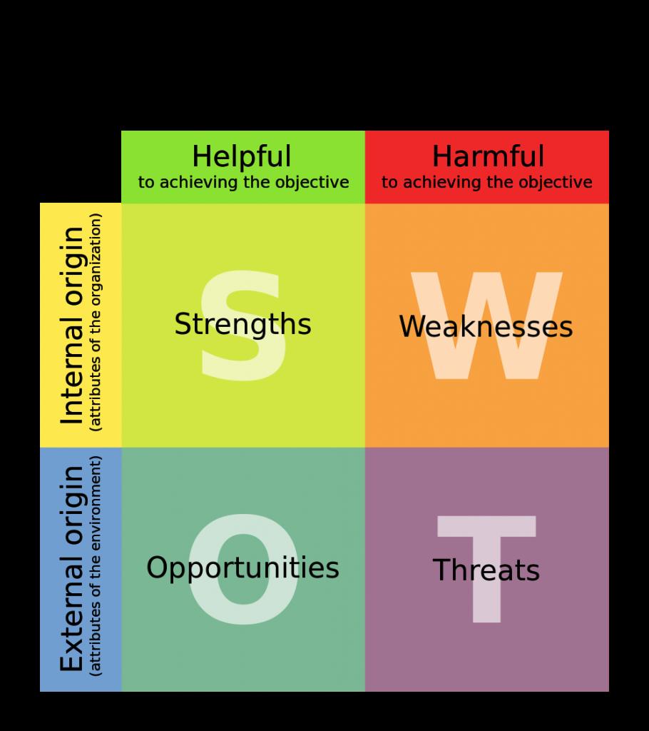 analisi SWOT tabella