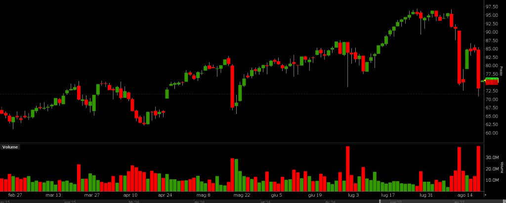 XIV_speculazione e volatilità