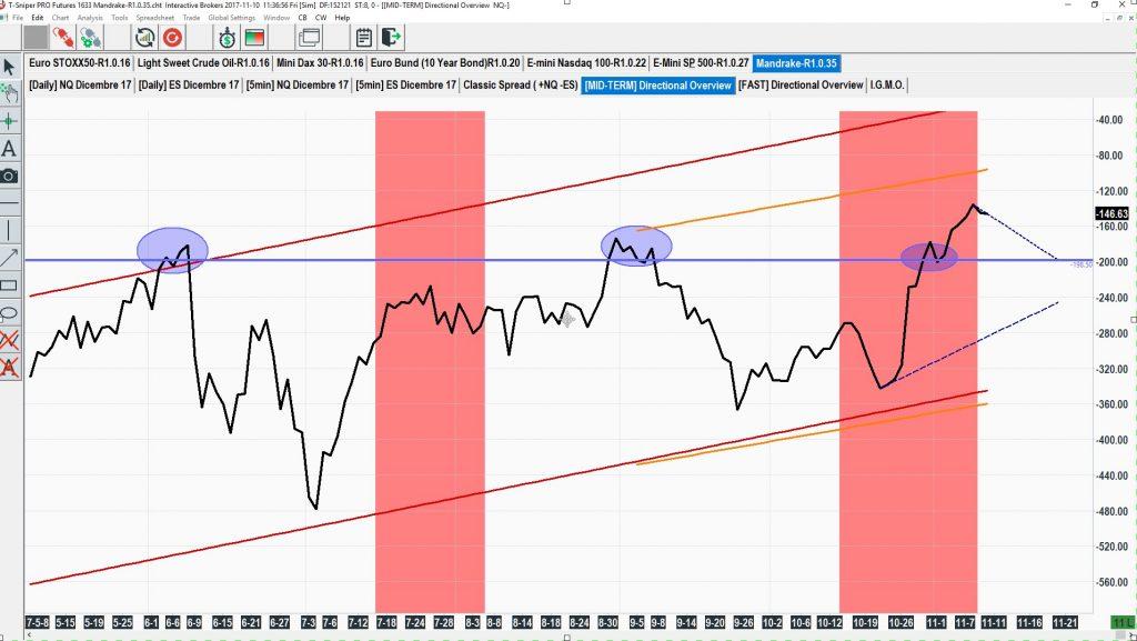 esempio spread trading indici