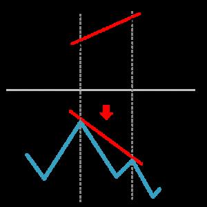 divergenza-ribassista