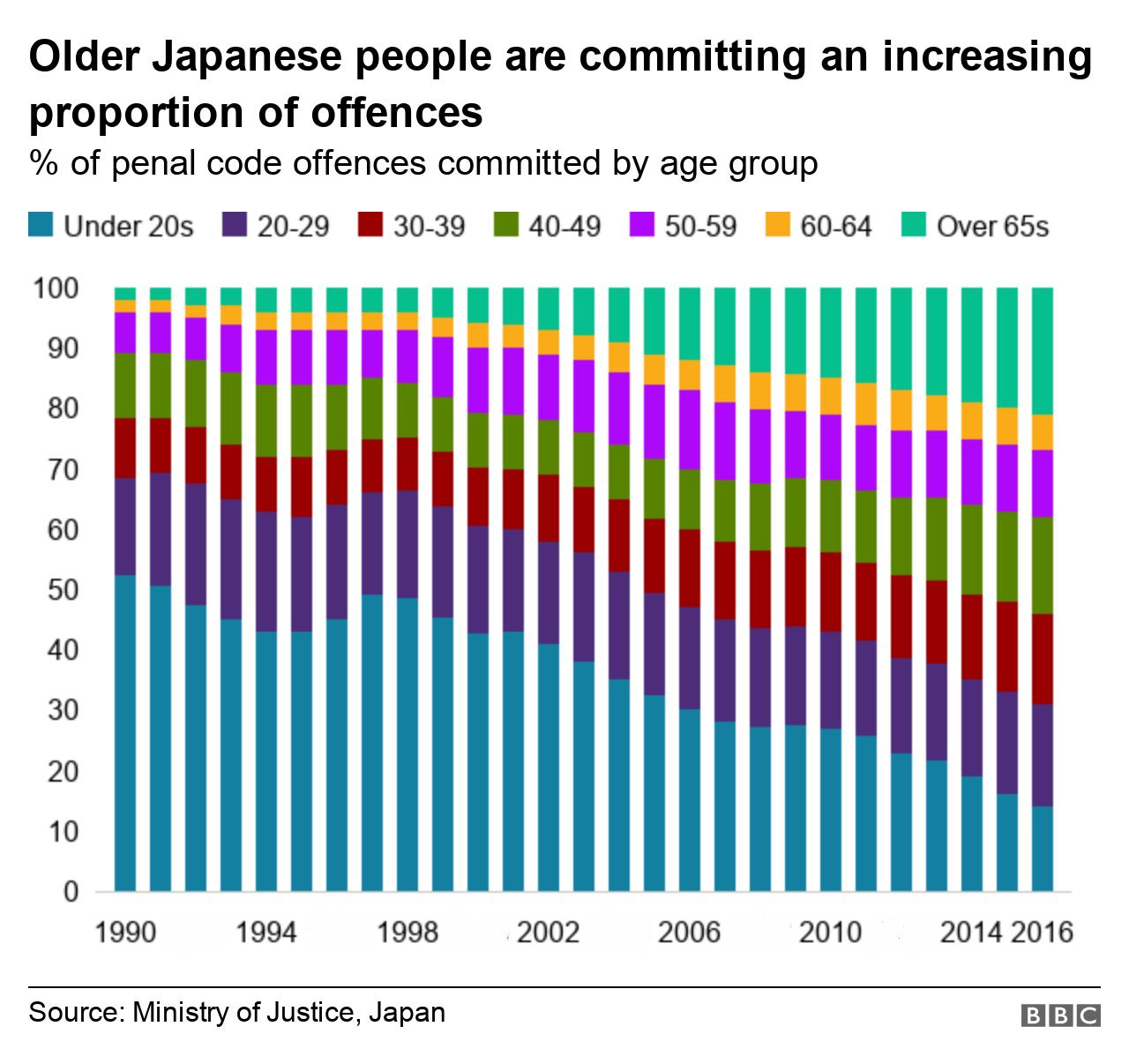 crimini in Giappone