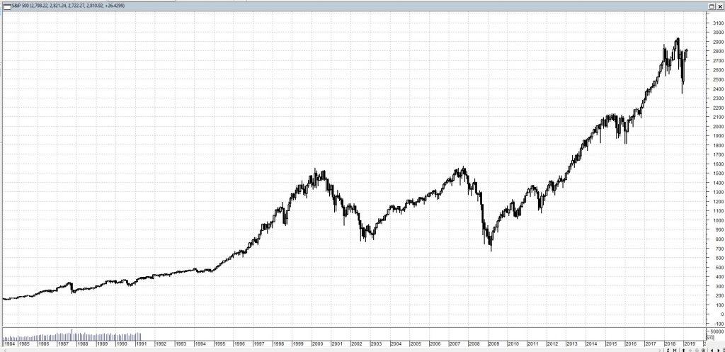Investire sull'Indice S&P 500 partendo da zero