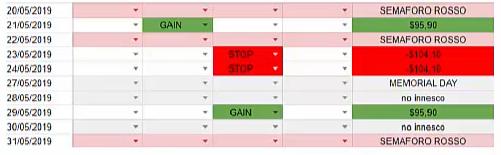 alta volatilità trading intraday - Soglie HFT Future E-mini S&P 500 maggio 2019