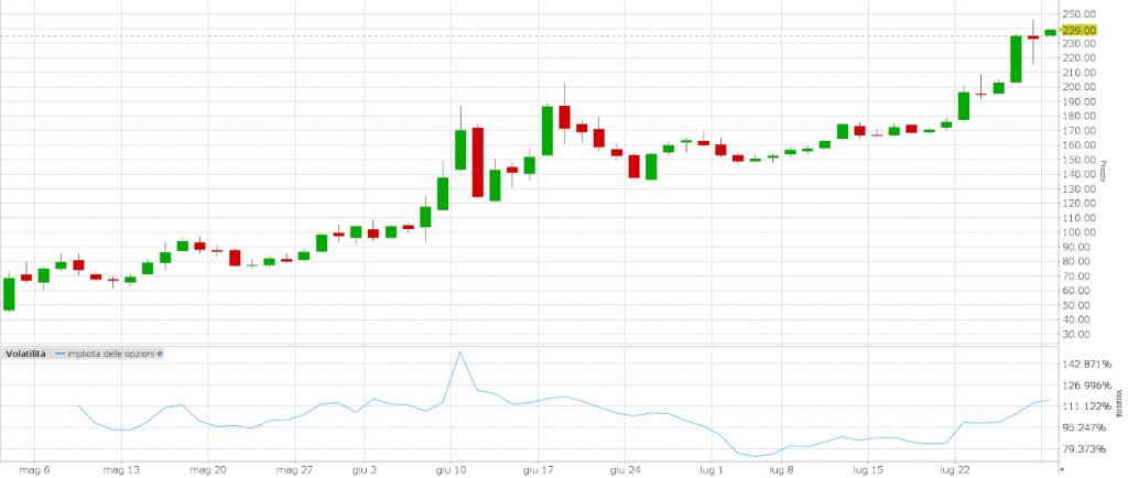 Grafico: volatilità del titolo Beyond Meat Inc (NASDAQ: BYND)