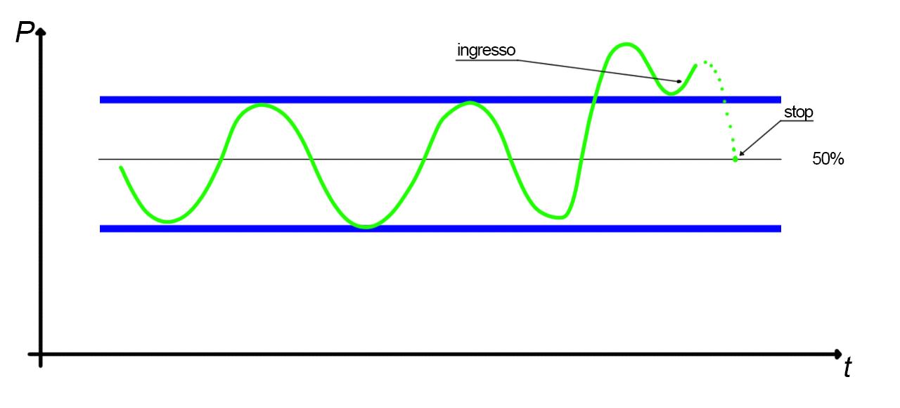 Analisi grafica del rettangolo, false rotture stop 50%