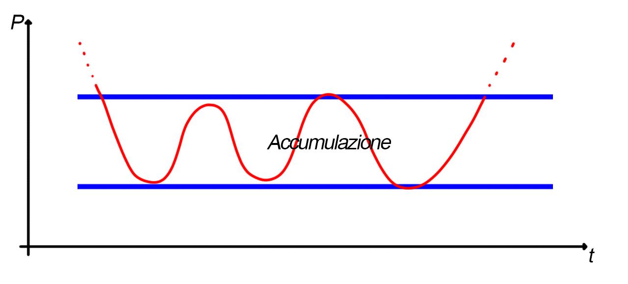 Analisi grafica del rettangolo, fase di accumulazione