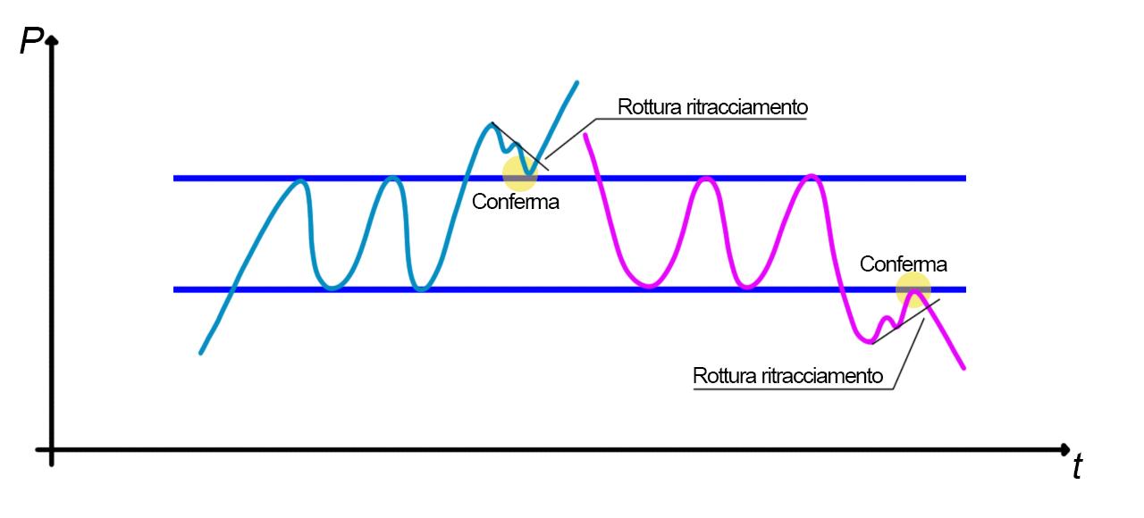 Analisi grafica del rettangolo, fase di ritracciamento