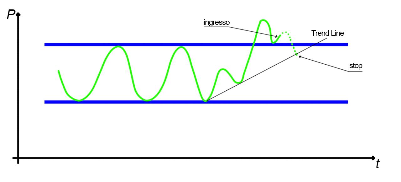 Analisi grafica del rettangolo, rottura trend line