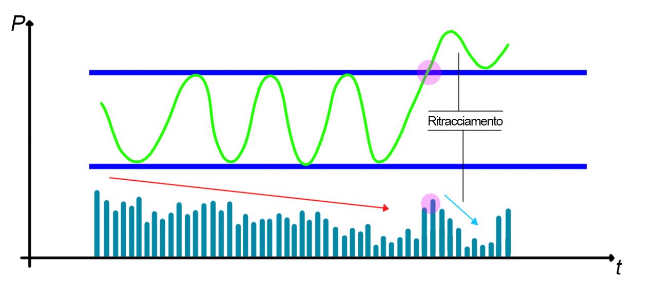 Analisi grafica del rettangolo, rottura volumi