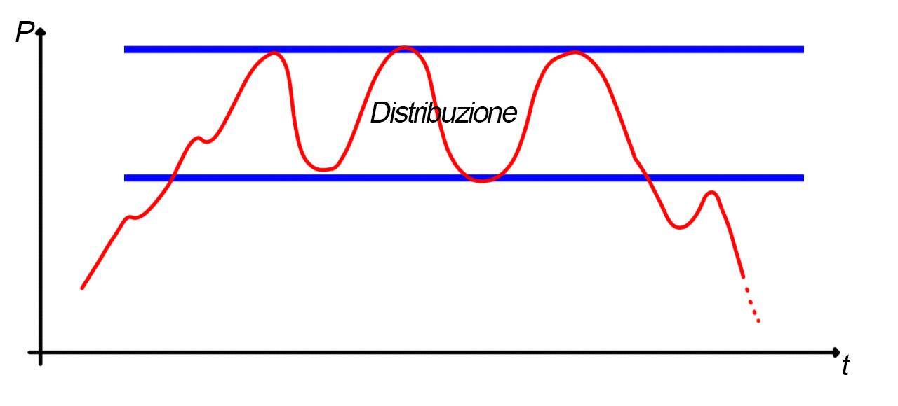 Analisi grafica del rettangolo, fase di distribuzione