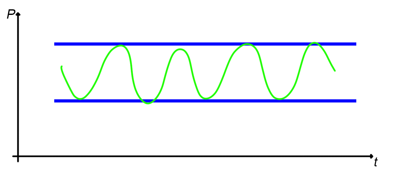 Analisi grafica del rettangolo
