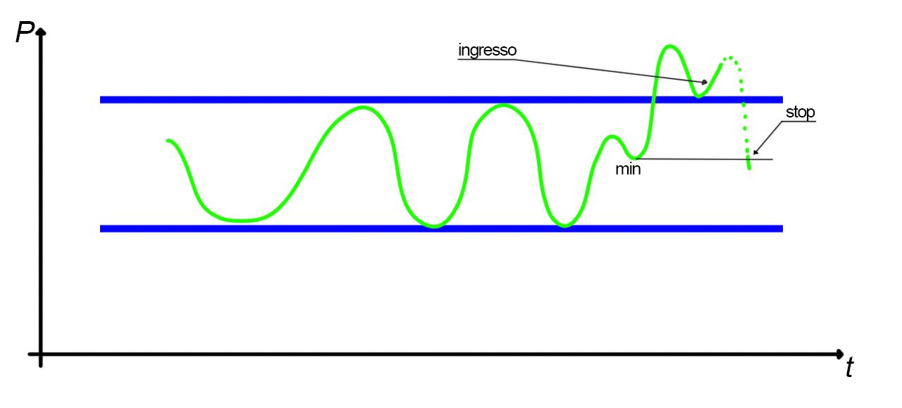 Analisi grafica del rettangolo, rottura minima precedente