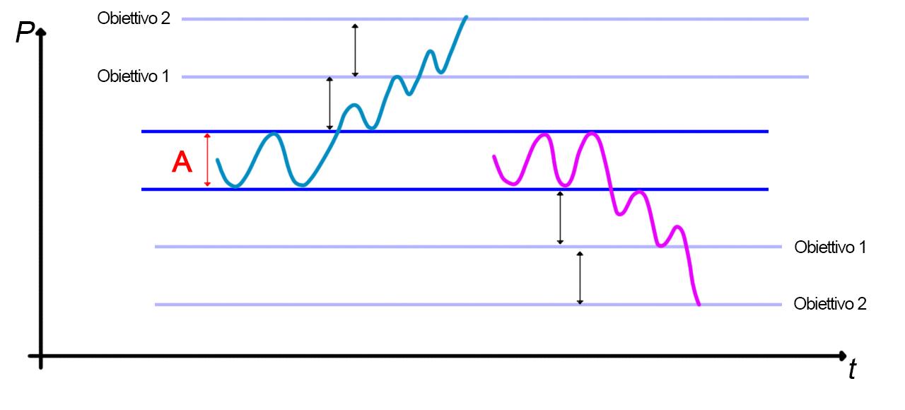 Anaslisi grafica del rettangolo. obiettivi di prezzo