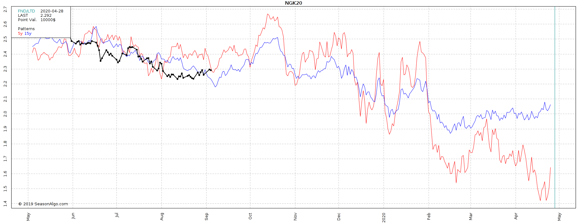 Commodity spread trading e stagionalità. Il caso del gas naturale durante l'inverno